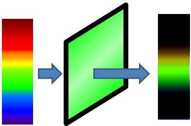 la lumi re couleurs images vitesse site de sciences physiques de m bernon. Black Bedroom Furniture Sets. Home Design Ideas