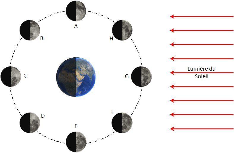 comment tourne la lune