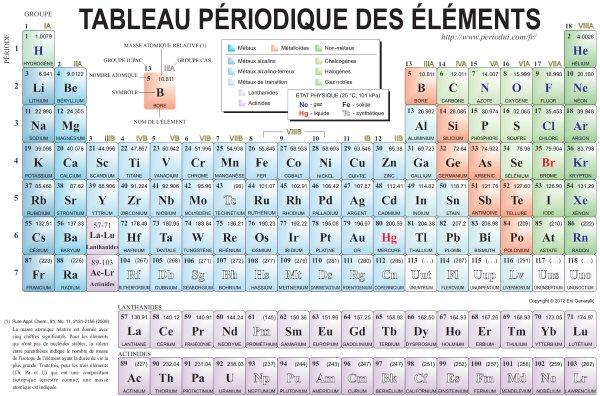 Les m dicaments site de sciences physiques de m bernon for L tableau periodique