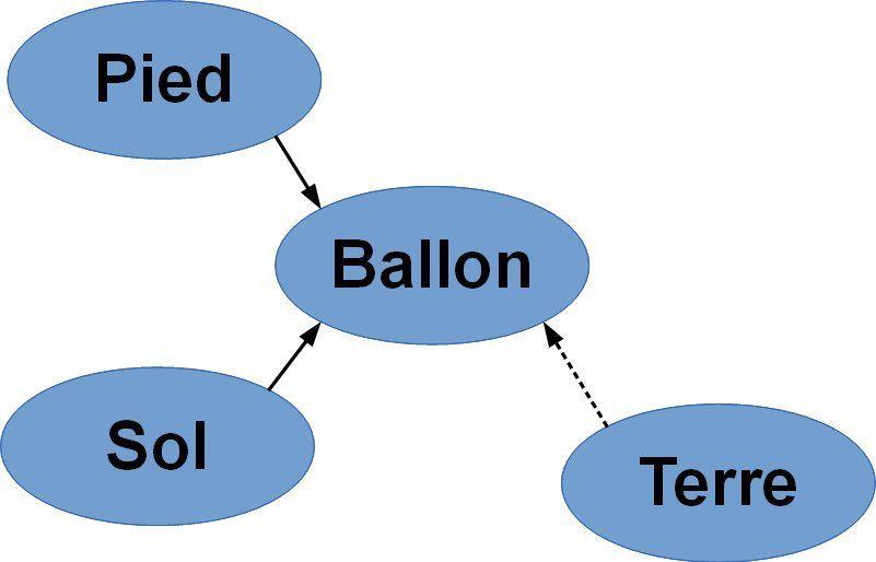 Qu'est ce qui distingue le poids et la masse d'un objet. 3ème Physique