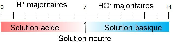Solutions acides solutions basiques site de sciences physiques de m bernon - Comment mesurer le ph ...