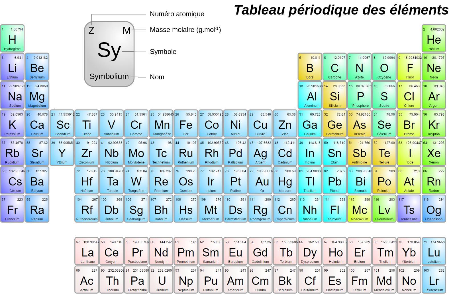 L'atome - Site de sciences physiques de M. Bernon